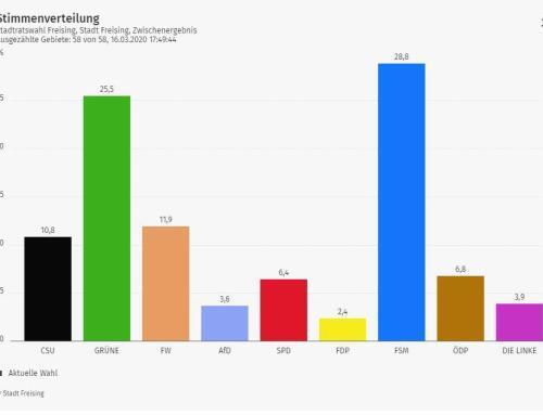Ergebnis der Stadtratswahl 2020 in Freising